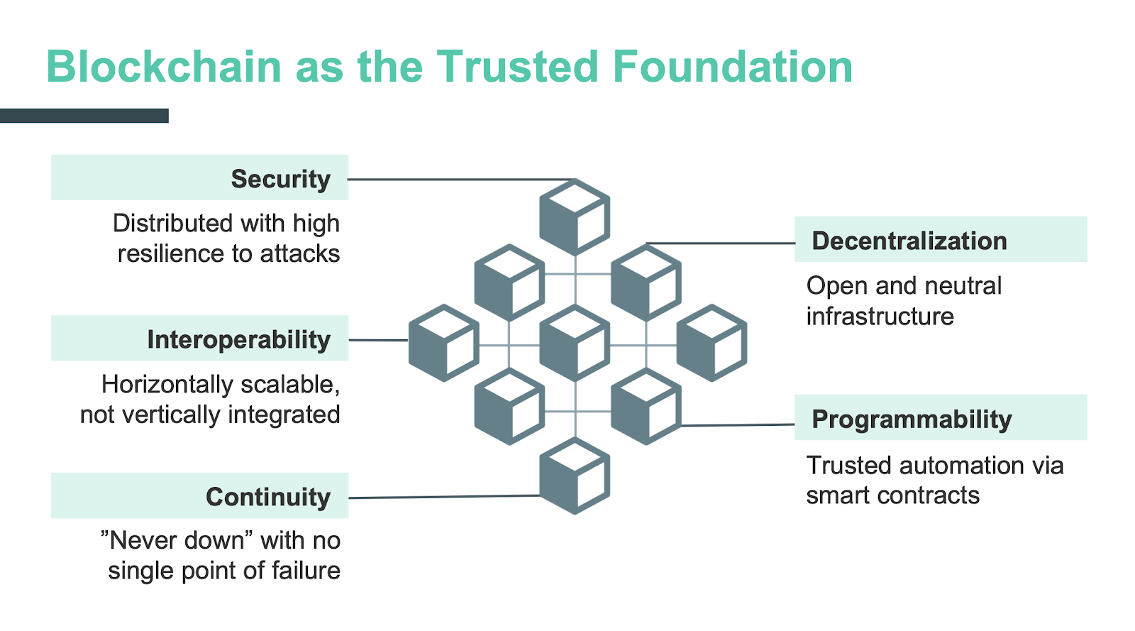 Blockchain as trusted foundation for IoT