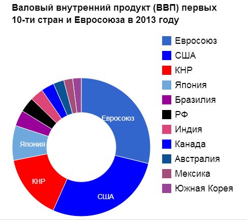Валовый внутренний продукт (ВВП) первых 10-ти стран и Евросоюза в 2013 году