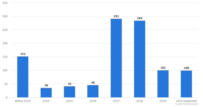 Количество запускаемых криптофондов в разные годы по данным Crypto Fund Research.