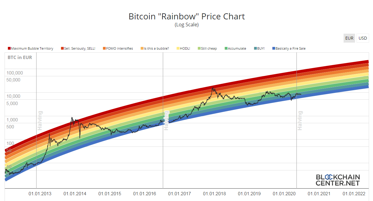 Gráfico Bitcoin Rainbow. Fuente: Blockchain center.
