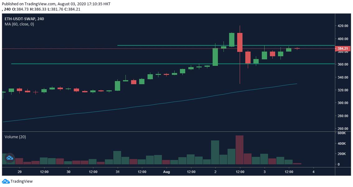 OKEx ETH Perpetual Swap 4h chart - 8/3.  Fuente: OKEx, TradingView