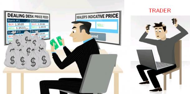 Đầu tư forex sao cho hiệu quả