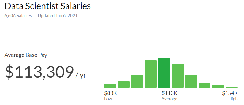 Data Scientist salaries from low to average to high.