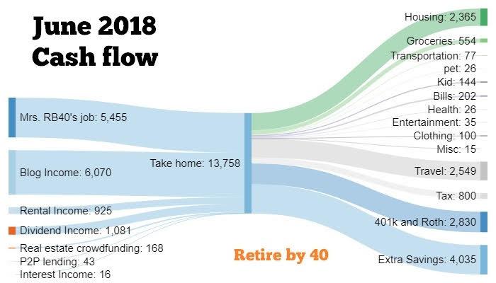 June 2018 cash flow