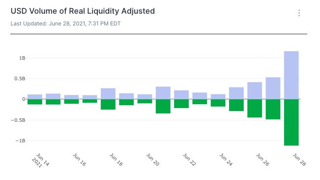 Real liquidity adjusted