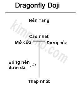 mau nen Dragonfly Doji