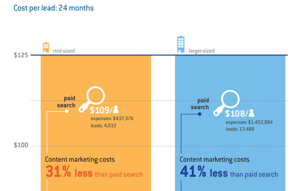 Cost Per Lead:  Content Marketing versus Paid Online Media
