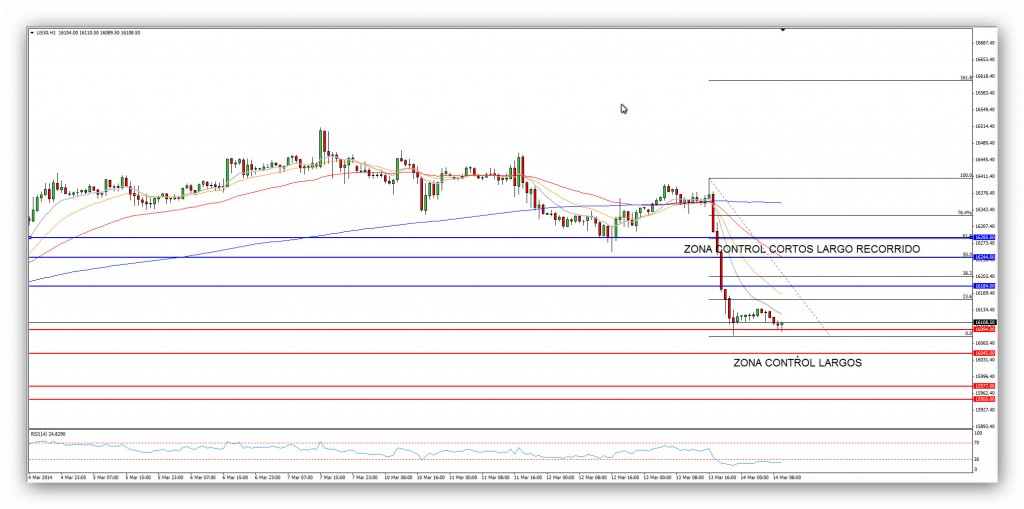 Compartirtrading Post Day Trading 2014-03-14 DOW 1hora
