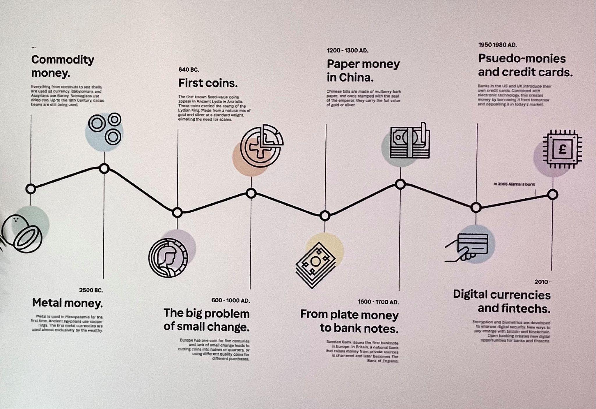 Klarna, FinTech, Old Credit is History: Klarna's new campaign