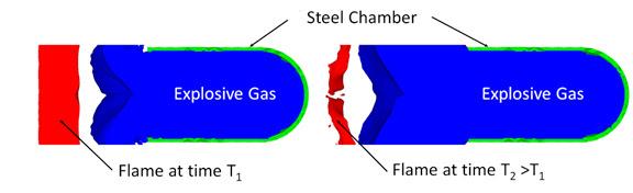 ANSYS | Результаты моделирования показывают, как взрывная волна (показана синим цветом), выходя из стальной камеры (показана зеленым цветом), разрушает факел пламени (показан красным)