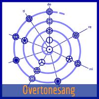 www.overtonesang.dk