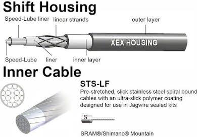 Jagwire Mountain Elite Sealed Shift Cable Kit alternate image 4
