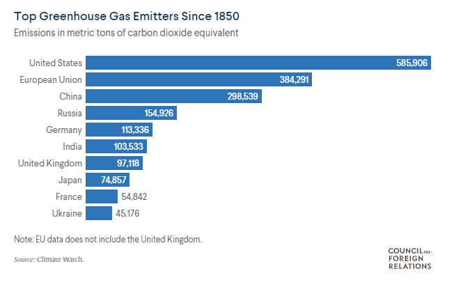 Top Greenhouse Gas Emitters Since 1850