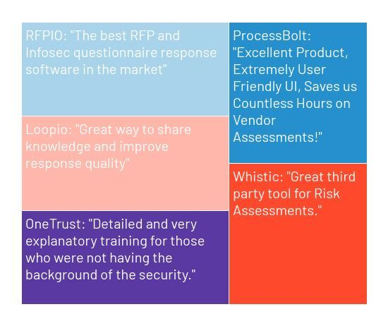 G2 reviews for vendor security and privacy assessment software