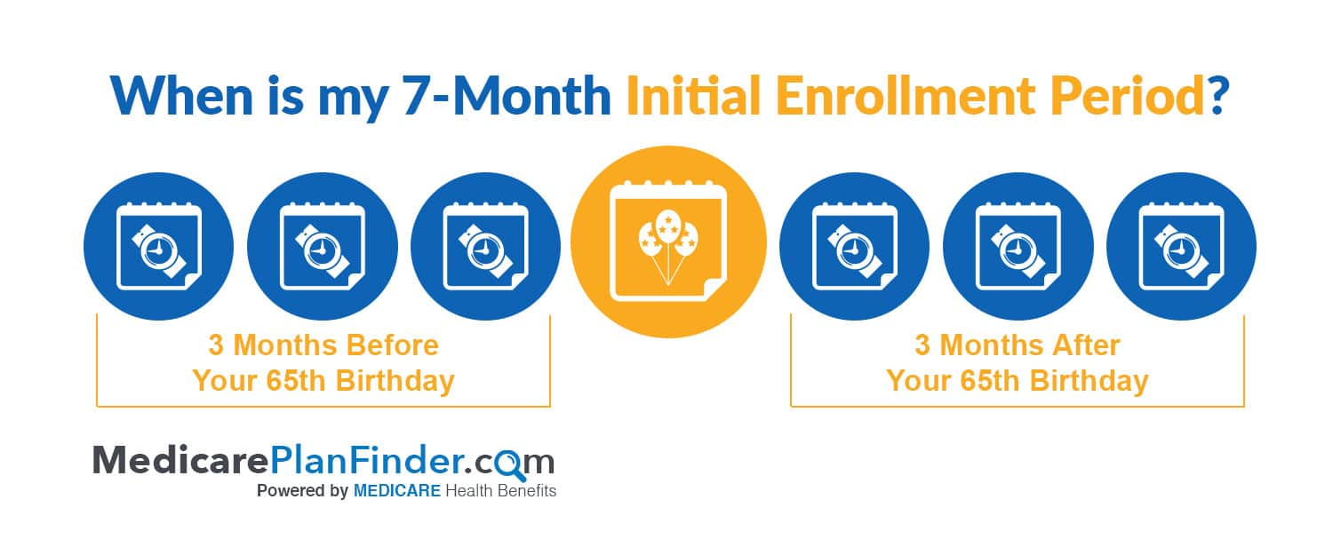initial-enrollment-period-medicare-plan-finder