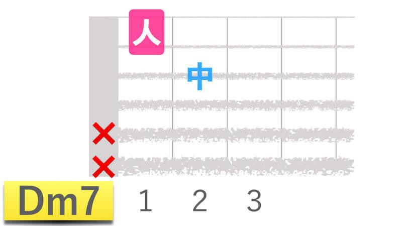 ギターコードDm7ディーマイナーセブンの押さえかたダイアグラム表