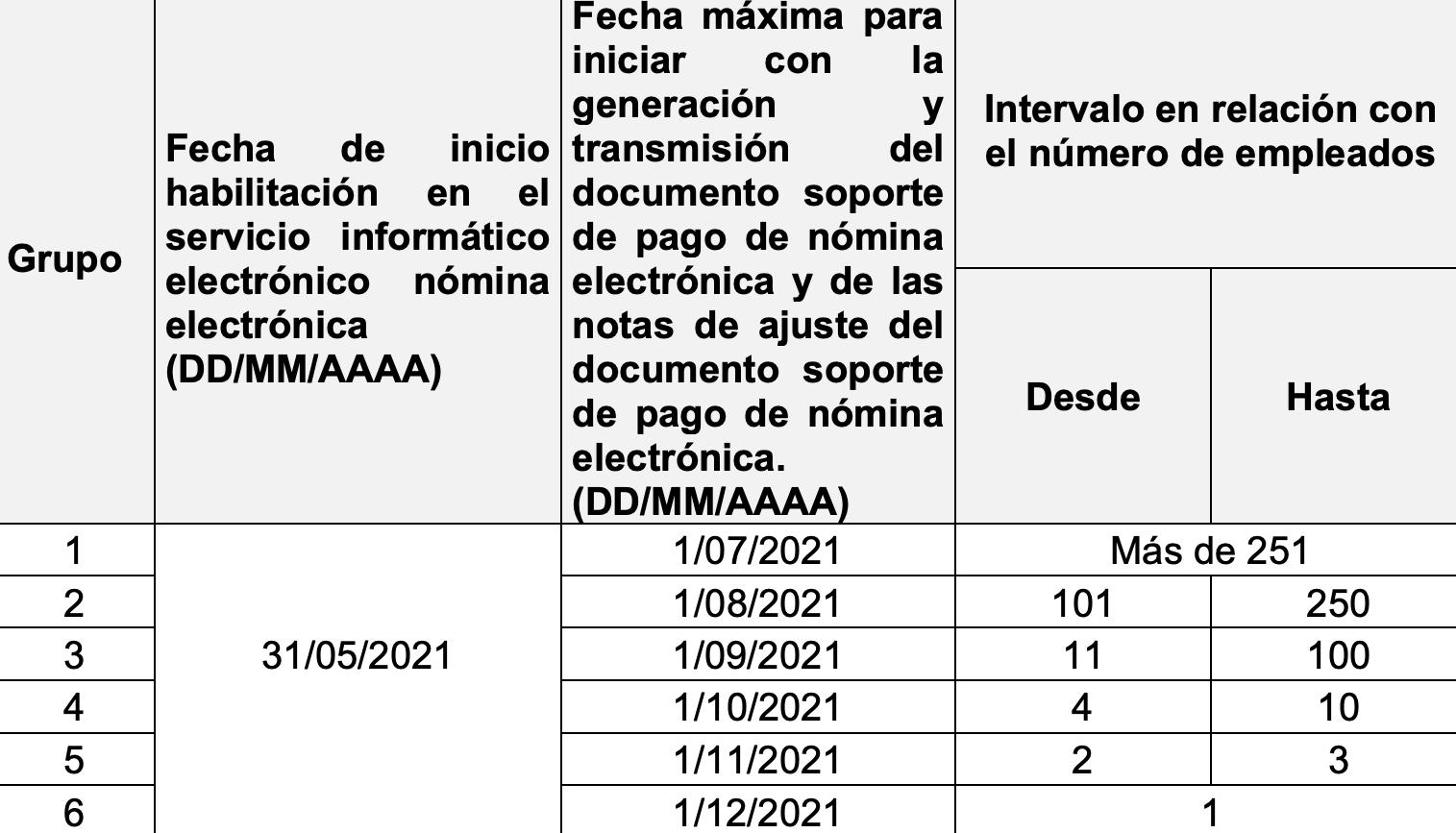 Calendario de implementación