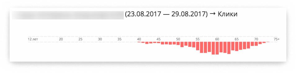 Статистика по кликам поможем сэкономить на раскрутке группы в «Одноклассниках»