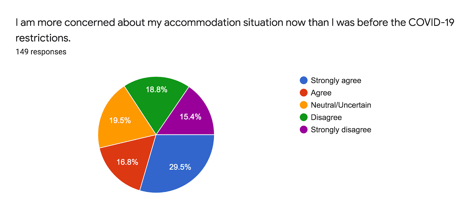 Forms response chart. Question title: I am more concerned about my accommodation situation now than I was before the COVID-19 restrictions.. Number of responses: 149 responses.
