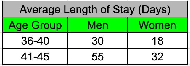 Shows a spreadsheet table titled Average Length of Stay (Days). It has three columns. From left to right: Age Group, Men, Women.