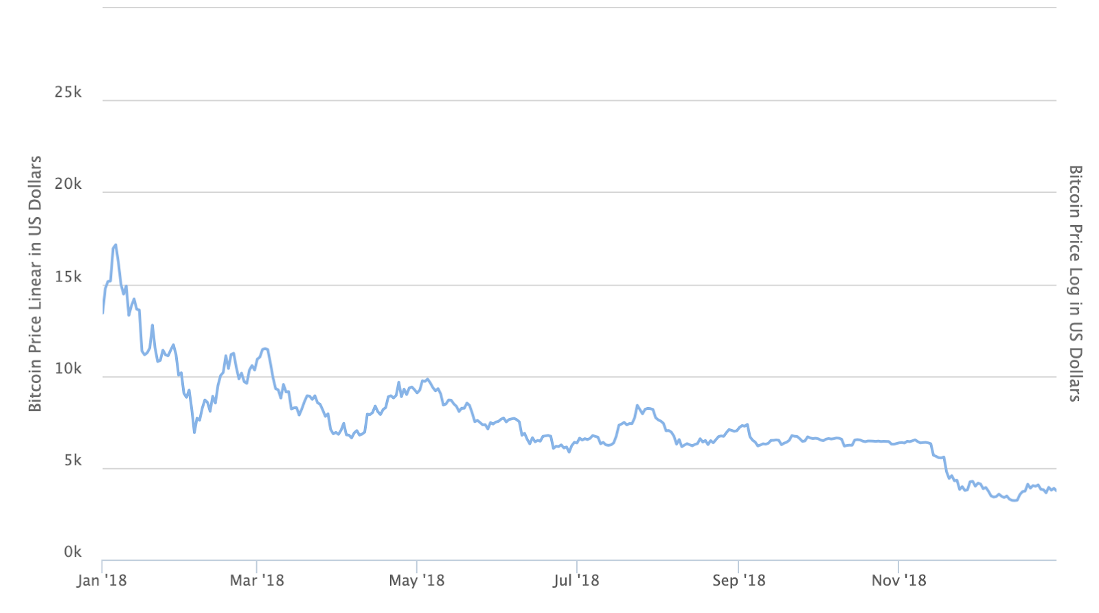 Bitcoin price in 2018