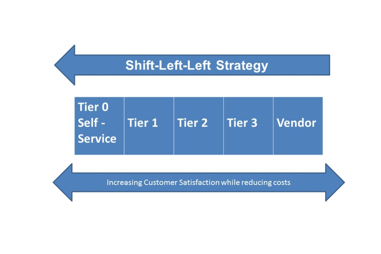 shift left strategy