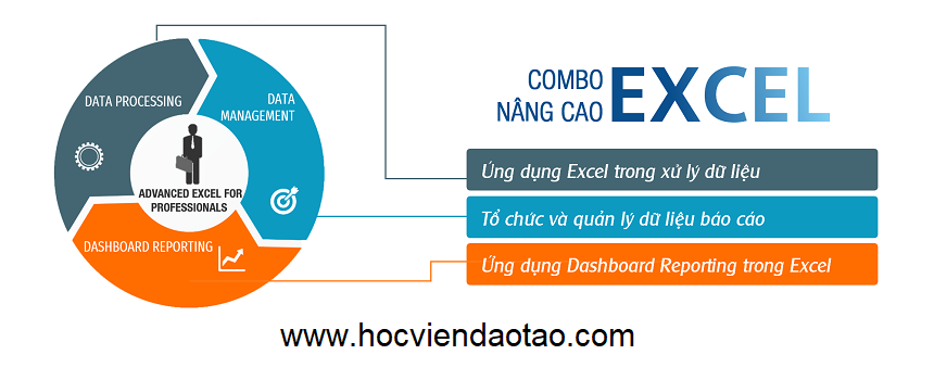 Khóa đào tạo Combo Excel nâng cao để tăng hiệu suất làm việc cao