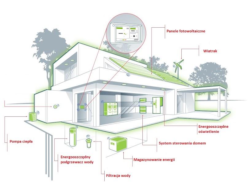 Dom pasywny - elementy charakterystyczne