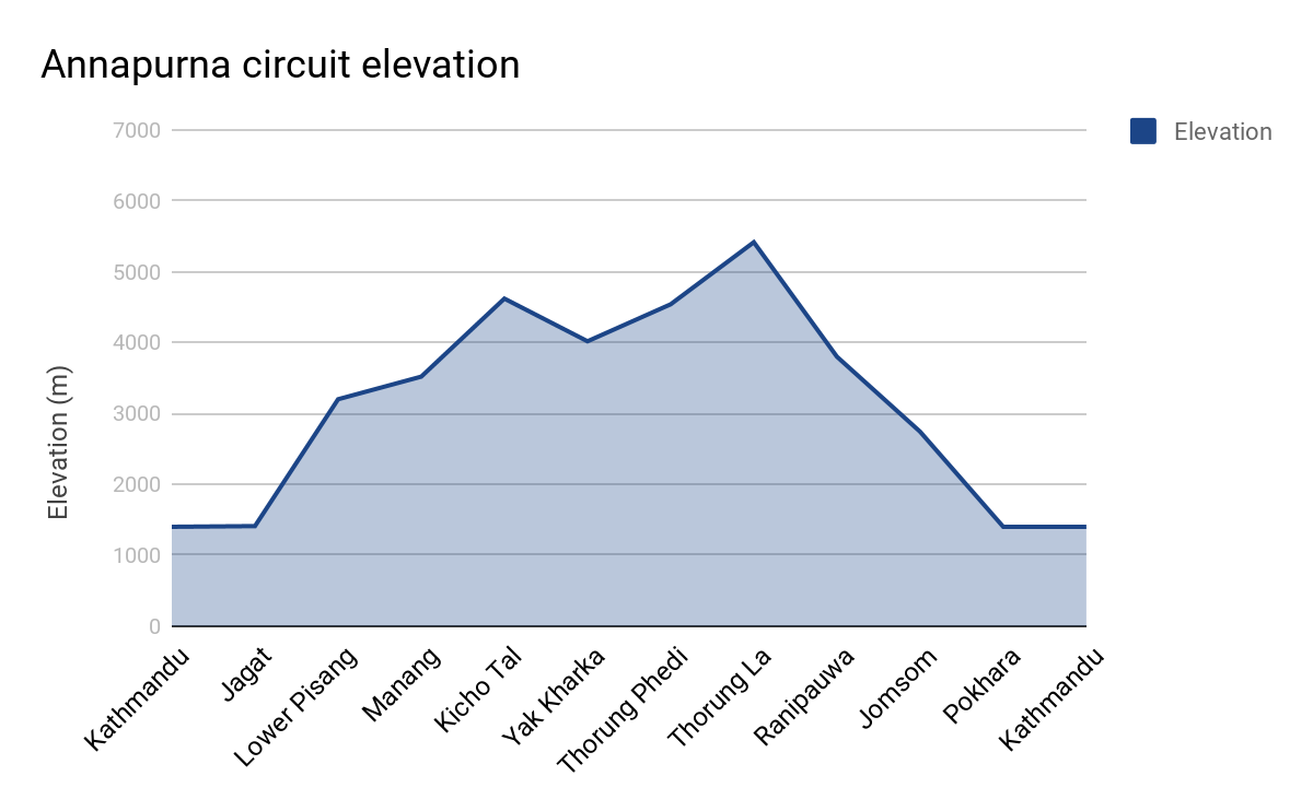 Annapurna Circuit route elevation graph