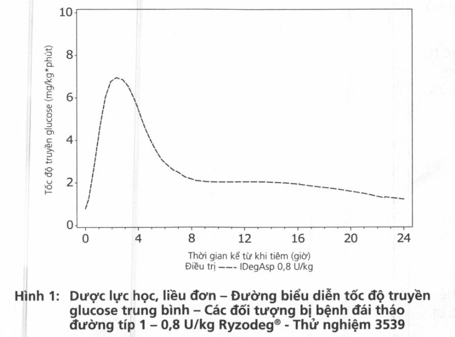 Hình 1: Dược lực học, liều đơn - Đường biểu diễn tốc độ truyền glucose trung bình - Các đối tượng bị bệnh đái tháo đường tip 1 - 0,8 U/kg Ryzodeg - Thử nghiệm 3539