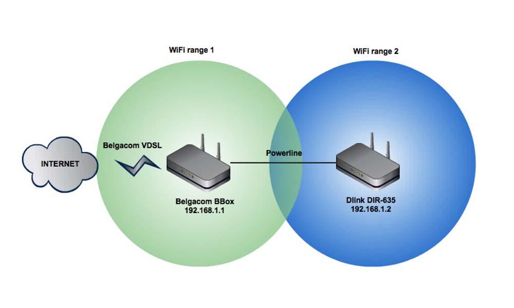 merge Wi-Fi networks