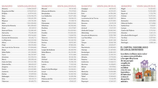 Datos por municipios del valor de las viviendas.