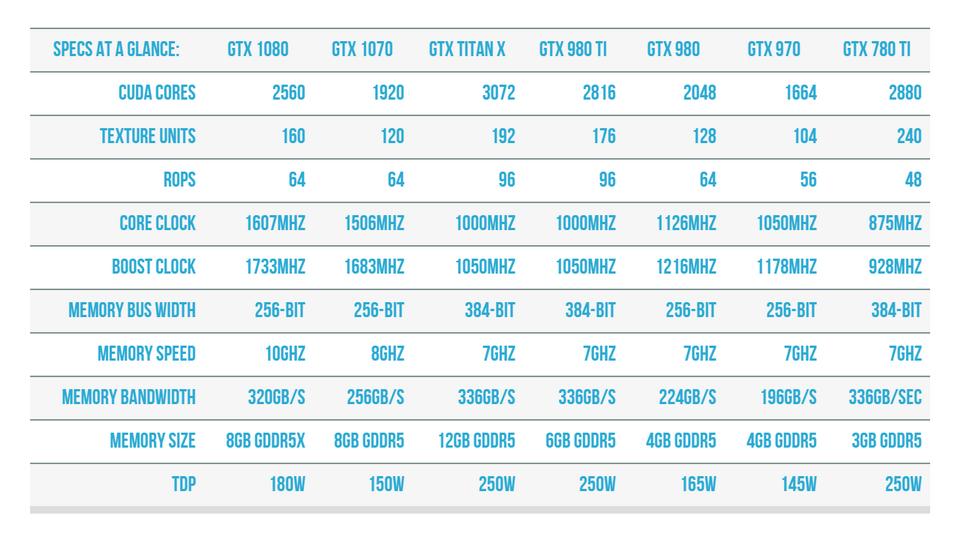 [Trên tay] Asus GTX 1070 Founders Edition – Cứng cáp và mạnh mẽ nhưng không có nét đặc trưng