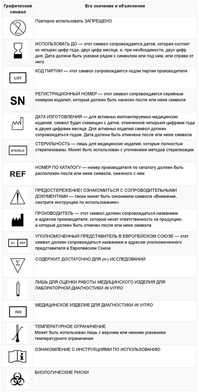 Символы и обозначения маркировки изделий медицинского назначения