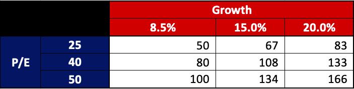 Xero Stock Analysis, Target Share Price