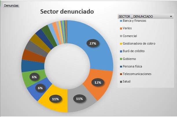 GRÁFICO DE PRINCIPALES SECTORES DENUNCIADOS