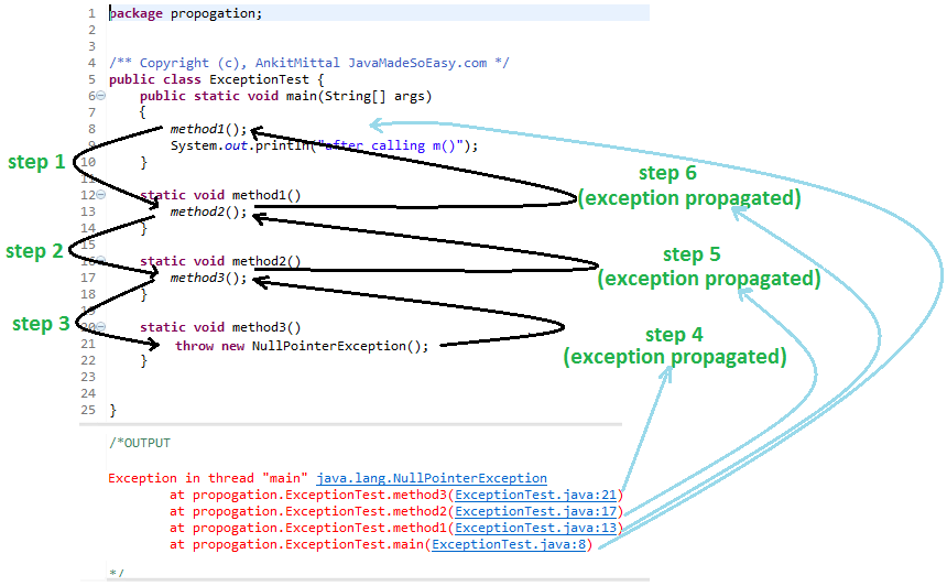Propagating unchecked exception (NullPointerException)