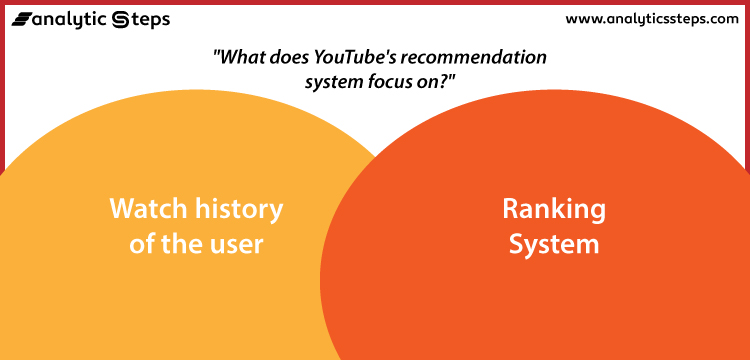 YouTube's recommendation system focuses on the watch history of the user as well as the Ranking system