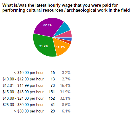 Last hourly wage.png