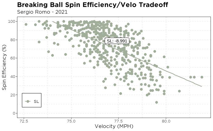 Sergio Romo Breaking Ball Spin Efficiency/Velo tradeoff
