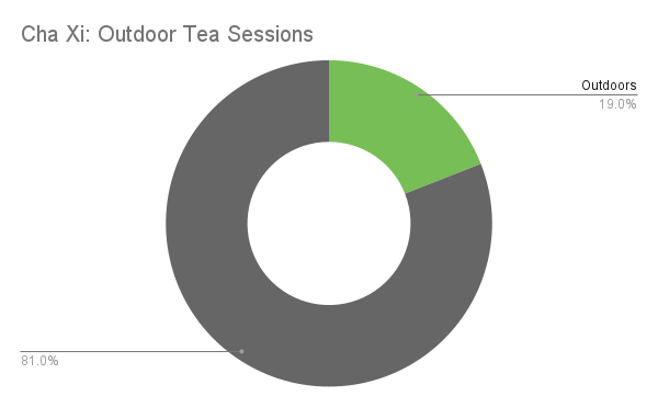 Outdoor  vs Indoor graph