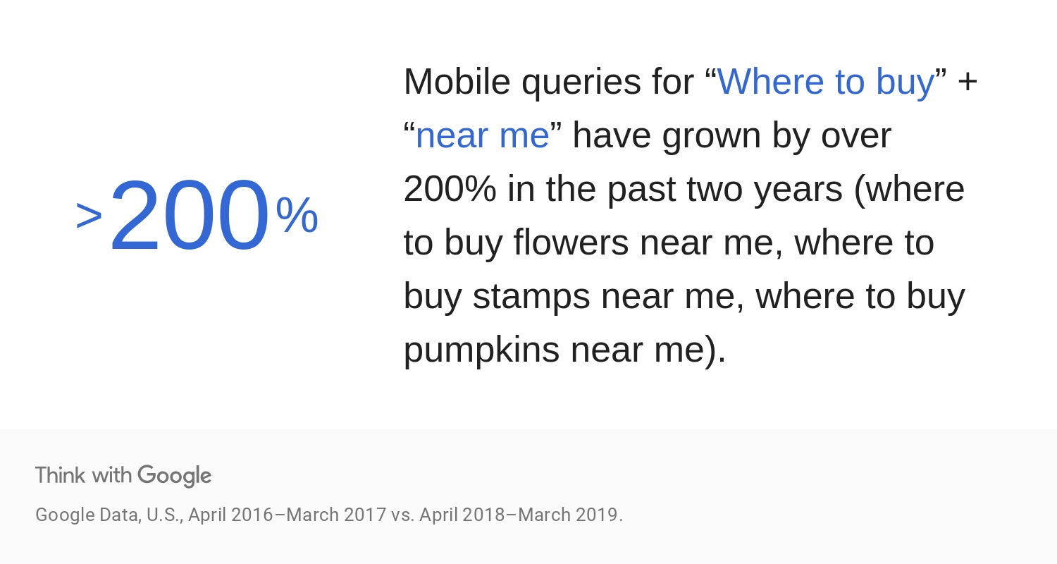 "mobile queries for ""where to buy"" + ""near me"" have grown over 200% in the past 2 years."