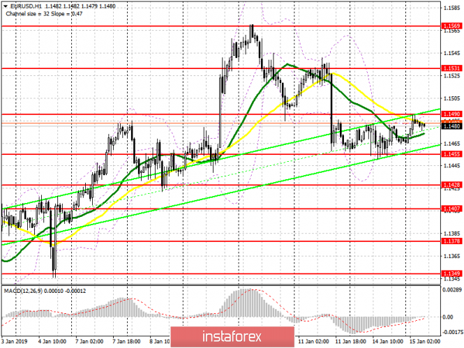 EUR / USD: plan for the European session on January 15. Weak data could breakdown the euro