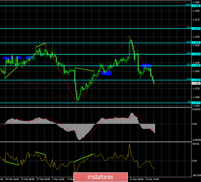 Analysis of EUR/USD divergence on March 27. Forward to new lows?