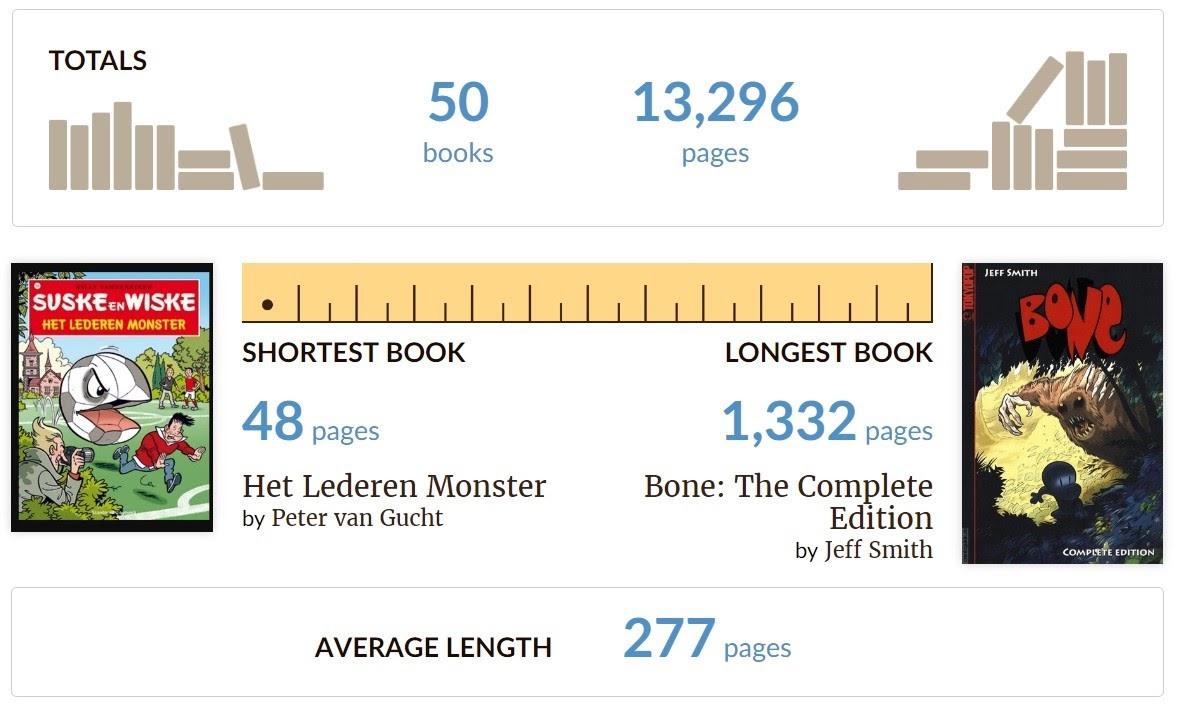 Goodreads stats 2016 (Le petit requin)