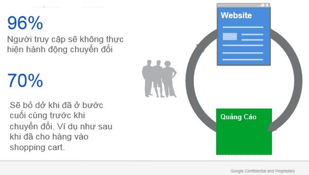 Google Remarketing - nhắm mục tiêu tới các khách hàng chưa hoàn thiện xong các bước của mình