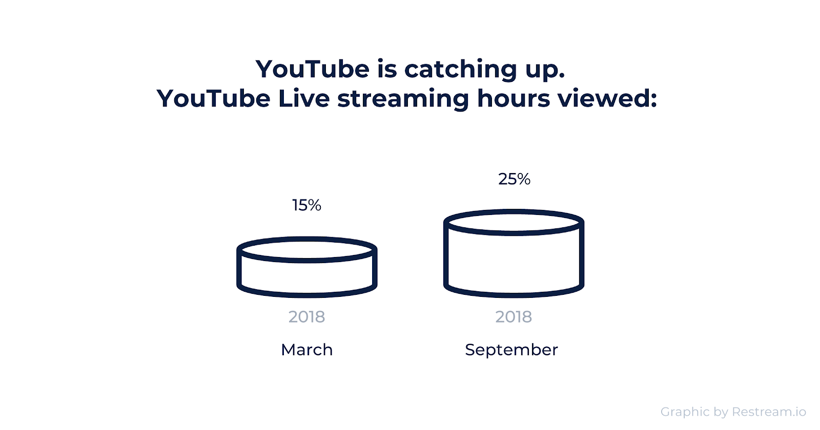 YouTube Live streaming hours is 15% in March 2018 and 25% in September 2018