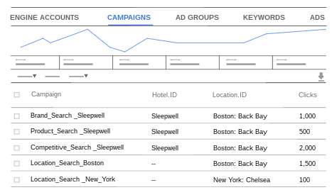 Business data applied to different types of campaigns