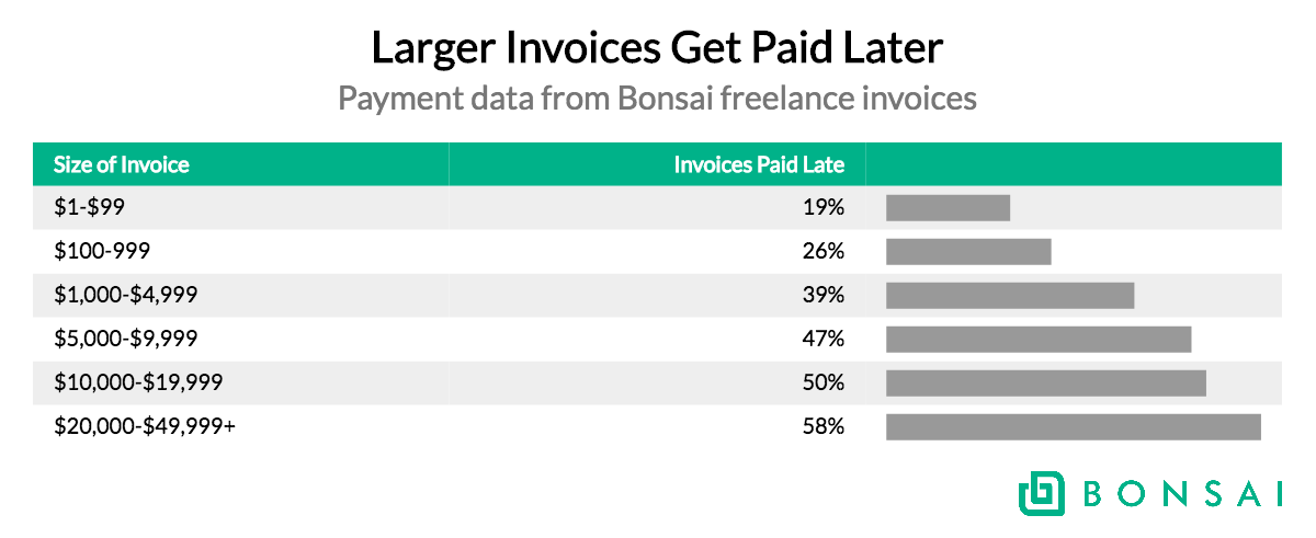 how often do freelancers get paid late it depends if you re a woman