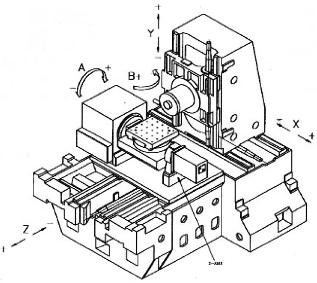 The structure of the horizontal five-axis machine tool